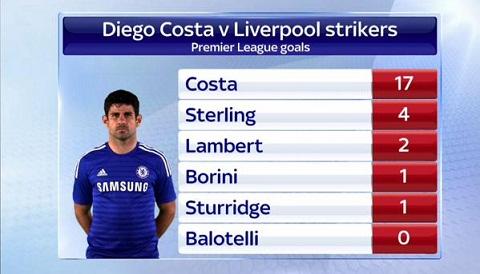 Diego Costa chap ca hang cong cua Liverpool hinh anh