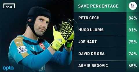 Chelsea da sai lam khi de Cech cap ben Arsenal hinh anh