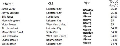 Soc voi top 10 cau thu chay nhanh nhat Premier League Khong Walcott, Valencia hinh anh 2