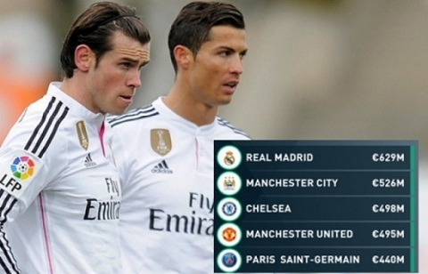 Top 5 doi hinh bong gia nhat chau Au Real Madrid vo doi! hinh anh