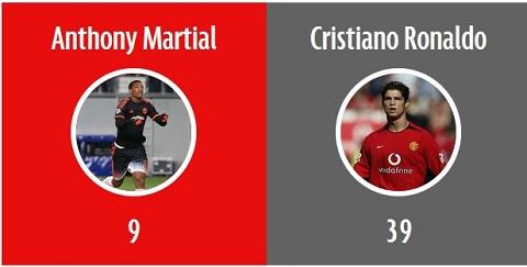 O tuoi 19, tai nang cua Martial vuot troi sieu sao Ronaldo hinh anh