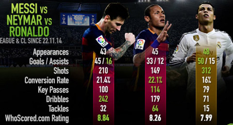 Neymar xung dang gianh QBV FIFA hon Messi va Ronaldo hinh anh