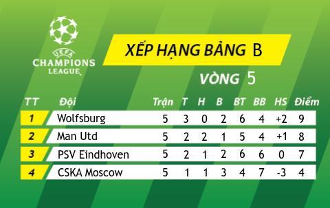 Bang xep hang bang B