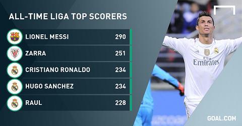 Ghi ban vao luoi Eibar, Ronaldo cham toi cot moc ky luc o La Liga hinh anh