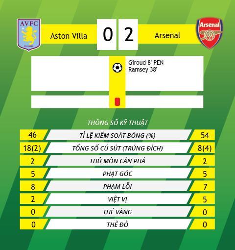 Du am Aston Villa 0-2 Arsenal Phao thu chang con ngay tho hinh anh 3