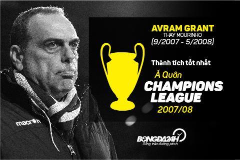 Avram Grant suyt chut nua giup Chelsea vo dich Champions League