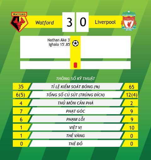 Liverpool thua dau truoc Waford Klopp con te hon ca Rodgers hinh anh 3