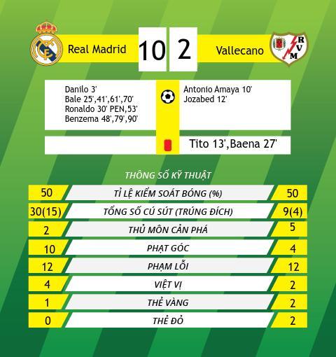 Du am Real Madrid 10-2 Rayo Vallecano, Trong tai thien vi doi chu nha hinh anh 3