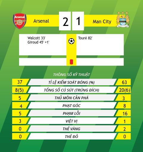 Thong tin sau tran Arsenal vs Man City