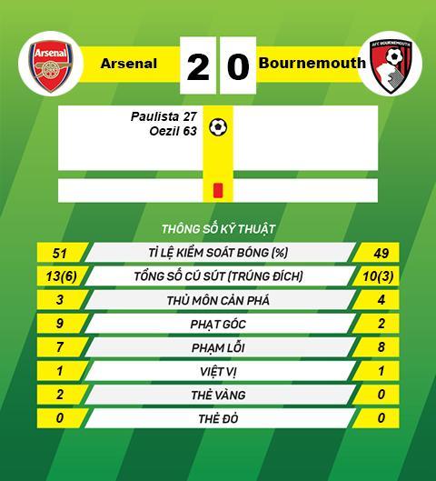 Arsenal 2-0 Bournemouth HLV Arsene Wenger khen Mesut Ozil het loi hinh anh 2