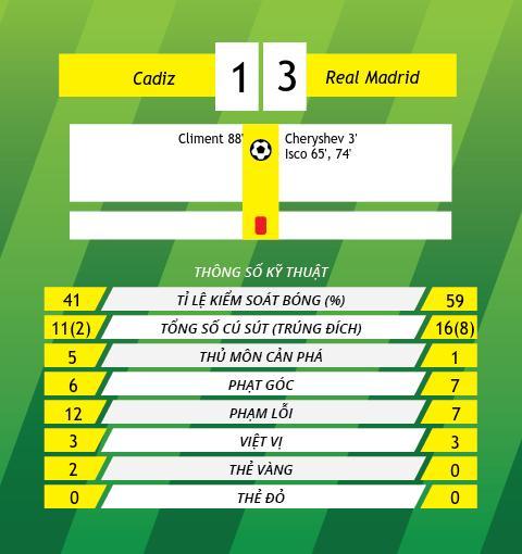 Cadiz 1-3 Real Madrid Chien thang nhe nhang cua doi B hinh anh 4