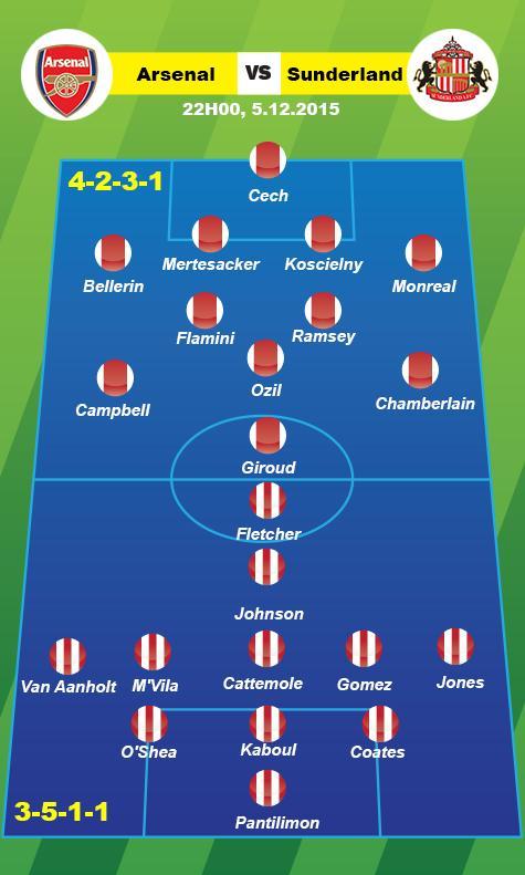 Arsenal vs Sunderland (22h 512) Coi chung 5-3-2 cua Sam Allardyce hinh anh 3
