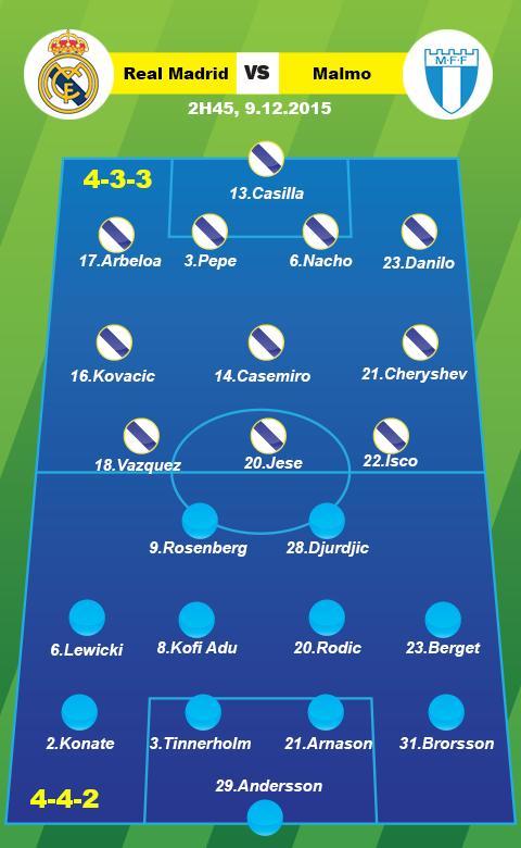 Real Madrid vs Malmo tran dau 2h45 912 bang A cup C1Champions League hinh anh 3