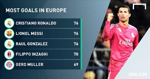 Ronaldo lap ky luc hinh anh