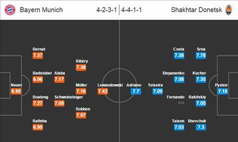 Bayern vs Shakhtar hinh anh 2