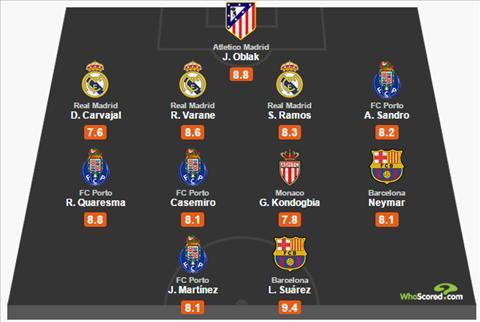 DHTB luot di tu ket Champions League Vinh danh ngua o Porto hinh anh