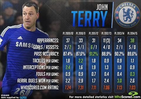 Terry hoi sinh tai Chelsea Hay gui loi cam on toi Mourinho hinh anh 2
