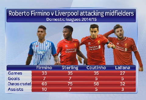 Thong Ke Tan binh Liverpool Firmino xuat sac nhu the nao hinh anh 2