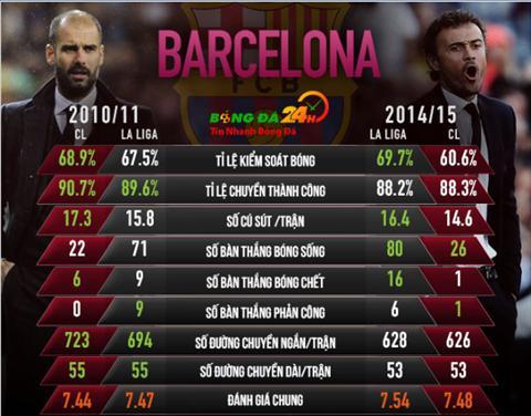 Guardiola vs Enrique Ai giup Barca tro nen hoan hao hon hinh anh