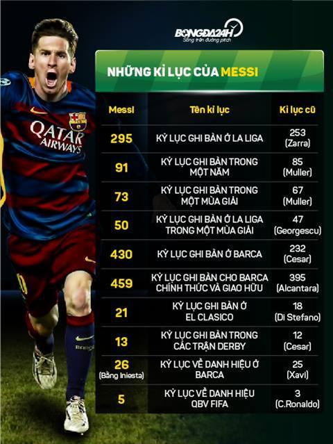 Nhin lai 10 ky luc sieu khung cua thien tai Lionel Messi hinh anh