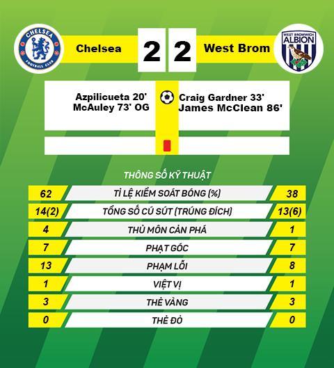 Diem nhan tran dau Chelsea vs 2-2 West Brom vong 21 Premier League hinh anh