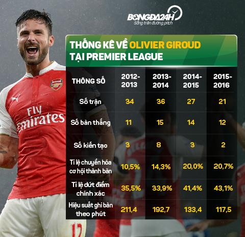 Voi mot Giroud bat thuong, Arsenal se vo dich Premier League hinh anh 5