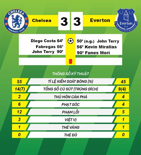 Chelsea vs Everton hinh anh 4