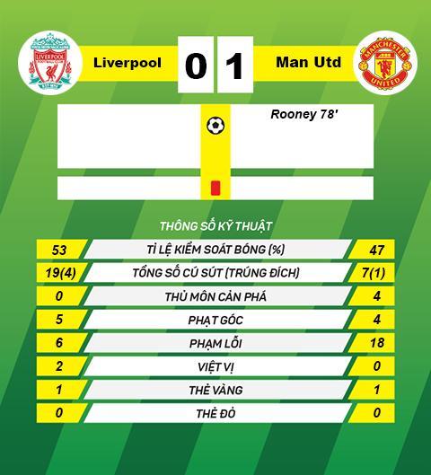 Liverpool thua dau MU Quy luat nghiet nga hinh anh 2