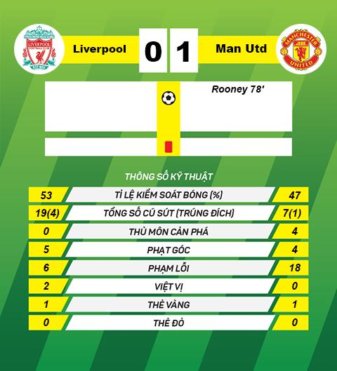 thong tin sau tran Liverpool vs Man Utd