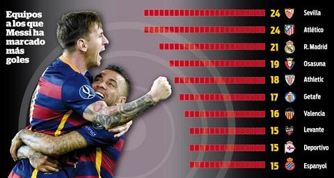 Thong ke Bilbao la con moi ua thich cua Messi hinh anh