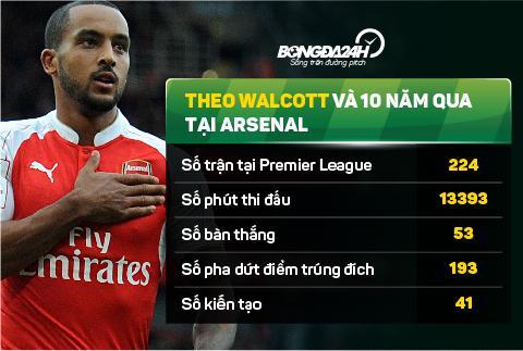 Thong ke ve tien dao Theo Walcott sau 10 nam tai Arsenal hinh anh 3