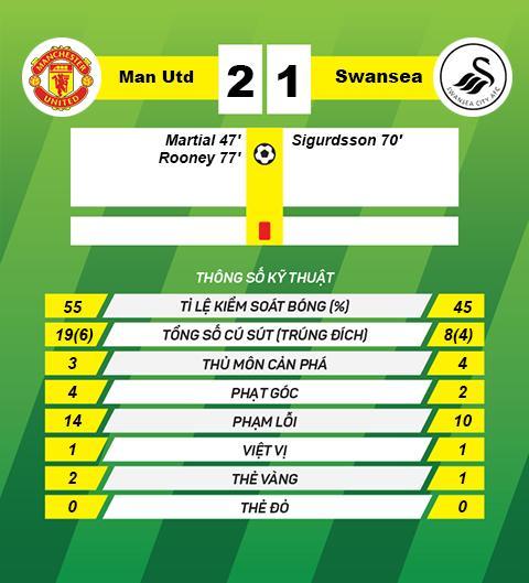 Thang nhoc Swansea, Louis van Gaal khen Rooney hay hon Martial hinh anh 2