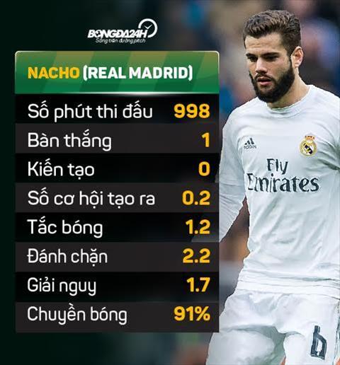 AS Roma chi 8 trieu euro hoi mua hau ve Nacho cua Real hinh anh 2