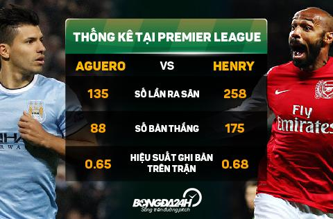 Tien dao Sergio Aguero chi thua duy nhat Thierry Henry hinh anh 2
