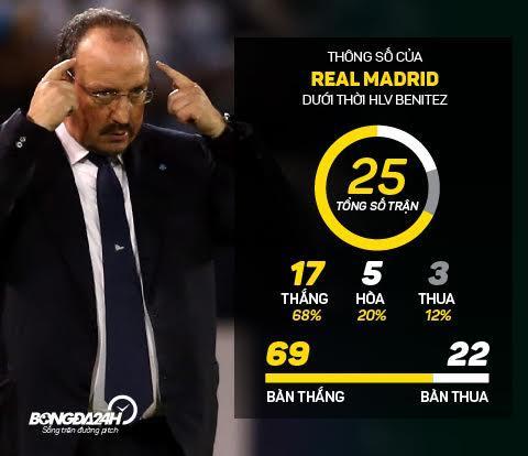 Tu Mourinho den Benitez bi sa thai Cai gia cho viec mat kiem soat phong thay do, hinh anh 2