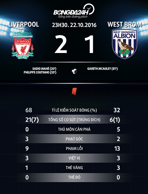 Du am Liverpool 2-1 West Brom Bo ba hoan hao hinh anh 4