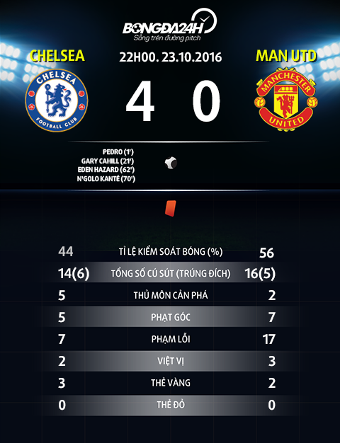 Thong so sau tran dau Chelsea vs Man Utd