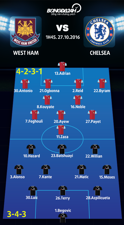 West Ham vs Chelsea (01h45 ngay 2710) Viet tiep nhung thang ngay tuoi dep hinh anh 4