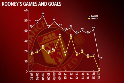 Nhung ly do MU va Mourinho nen ban ngay Rooney hinh anh