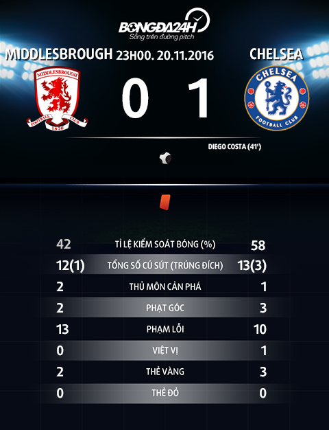 Du am Middlesbrough 0-1 Chelsea Co may huy diet cua Conte hinh anh 4