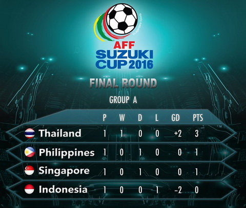 Indonesia quyet tam ha chu nha Philippines o AFF Cup 2016 hinh anh 2