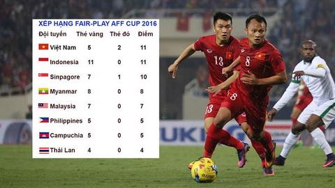 DT Viet Nam choi xau nhat AFF Cup 2016 hinh anh