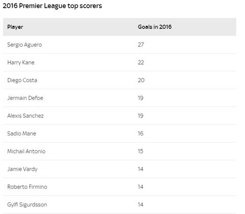 Top 10 chan sut tot nhat Premier League nam 2016.