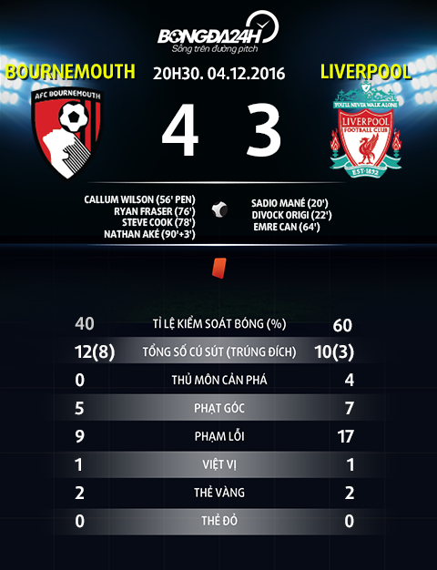 Du am Bournemouth 4-3 Liverpool Cong lam thu pha hinh anh 5