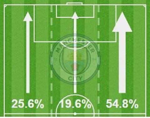 Man City da tim ra duoc diem yeu trong so do 3-4-3 cua Chelsea hinh anh 2