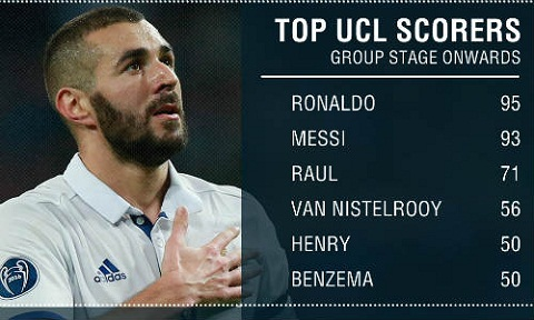 Benzema can bang thanh tich voi Henry o Champions League hinh anh 2