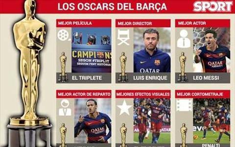 CLB Barcelona thong tri giai thuong Oscar bong da hinh anh