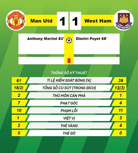 thong tin sau tran Man Utd vs West Ham