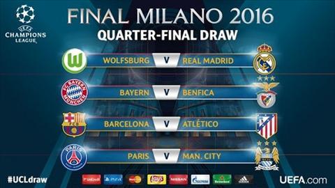 Ket qua boc tham tu ket Champions League 2015/2016