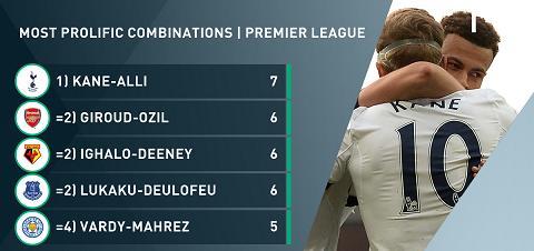 Danh sach nhung bo doi nguy hiem nhat o Premier League